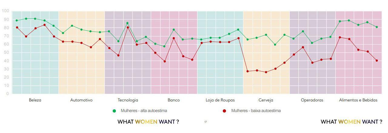 gráfico de satisfação